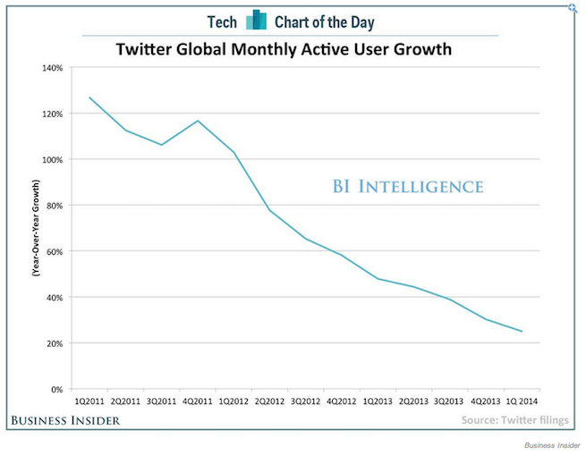 Twitter growth Business Insider